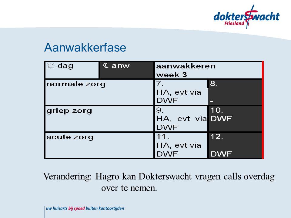 Aanwakkerfase Verandering: Hagro kan Dokterswacht vragen calls overdag