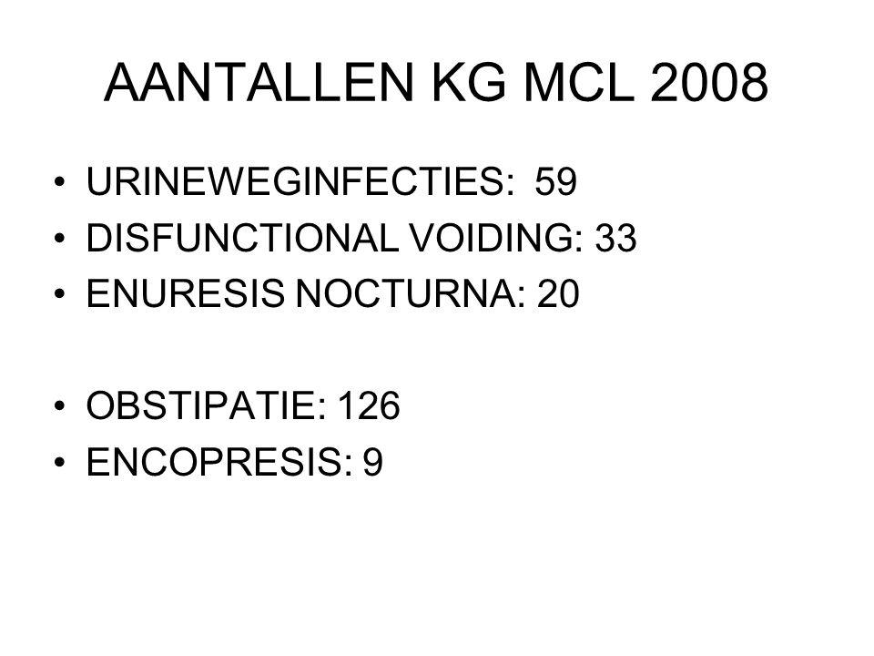 AANTALLEN KG MCL 2008 URINEWEGINFECTIES: 59 DISFUNCTIONAL VOIDING: 33