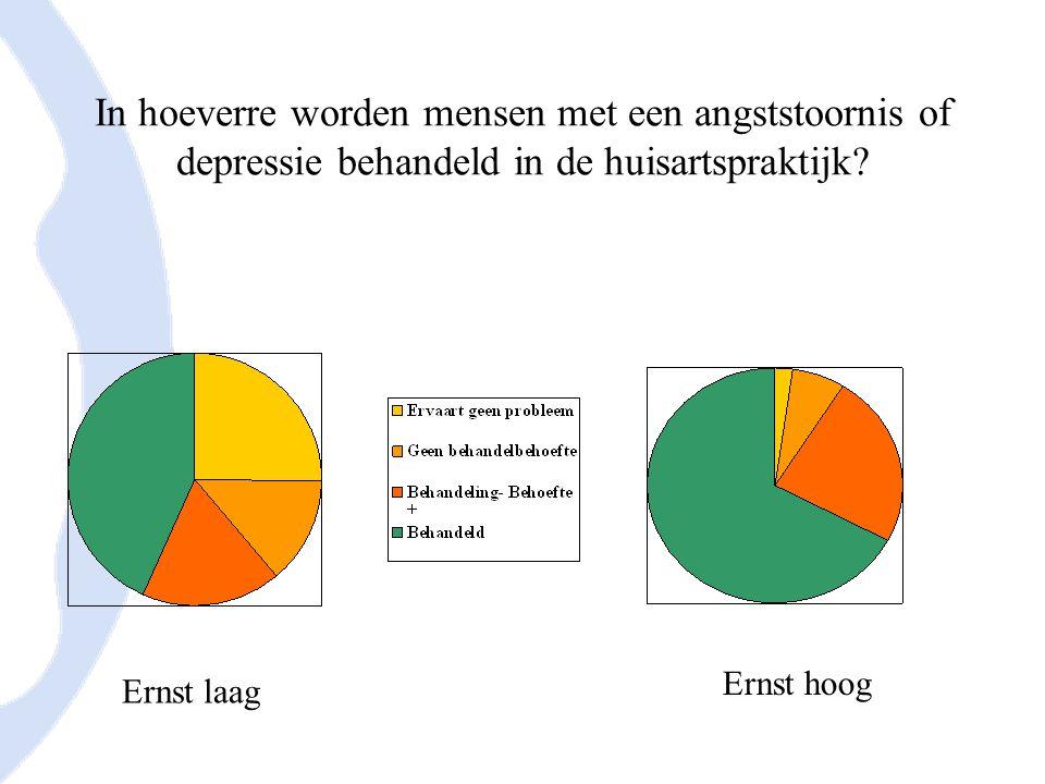 In hoeverre worden mensen met een angststoornis of depressie behandeld in de huisartspraktijk