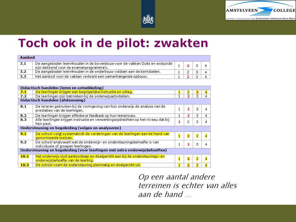 Toch ook in de pilot: zwakten