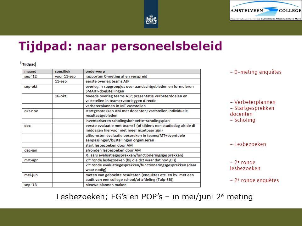 Tijdpad: naar personeelsbeleid