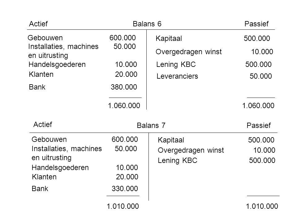 Actief Balans 6. Passief. Gebouwen 600.000. Kapitaal 500.000. Installaties, machines 50.000.