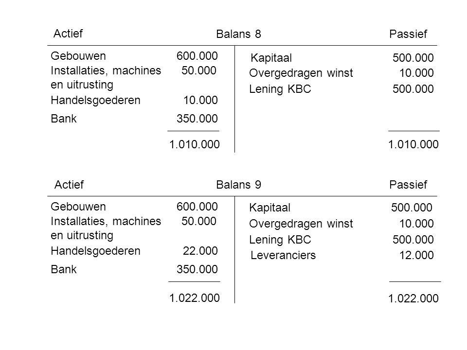 Actief Balans 8. Passief. Gebouwen 600.000. Kapitaal 500.000. Installaties, machines 50.000.