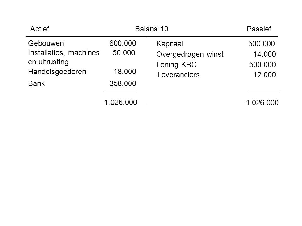 Actief Balans 10. Passief. Gebouwen 600.000. Kapitaal 500.000. Installaties, machines 50.000.