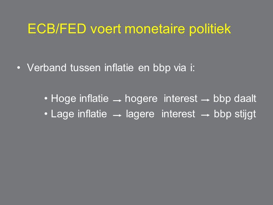 ECB/FED voert monetaire politiek