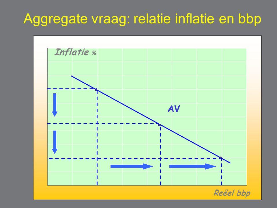 Aggregate vraag: relatie inflatie en bbp