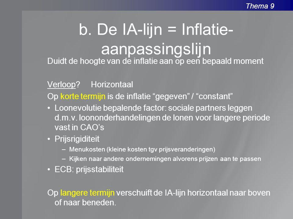 b. De IA-lijn = Inflatie-aanpassingslijn