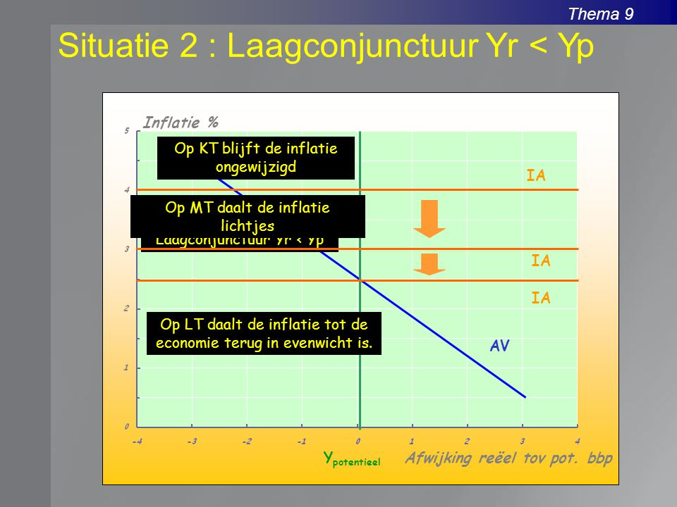 Situatie 2 : Laagconjunctuur Yr < Yp