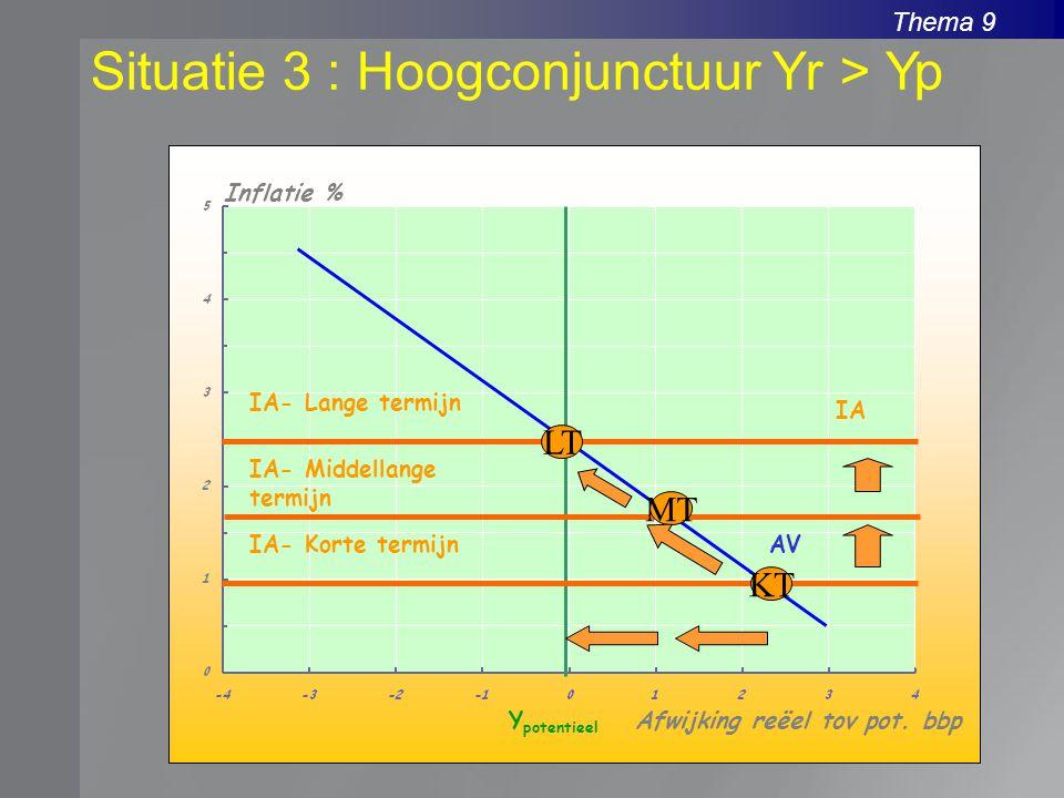 Situatie 3 : Hoogconjunctuur Yr > Yp