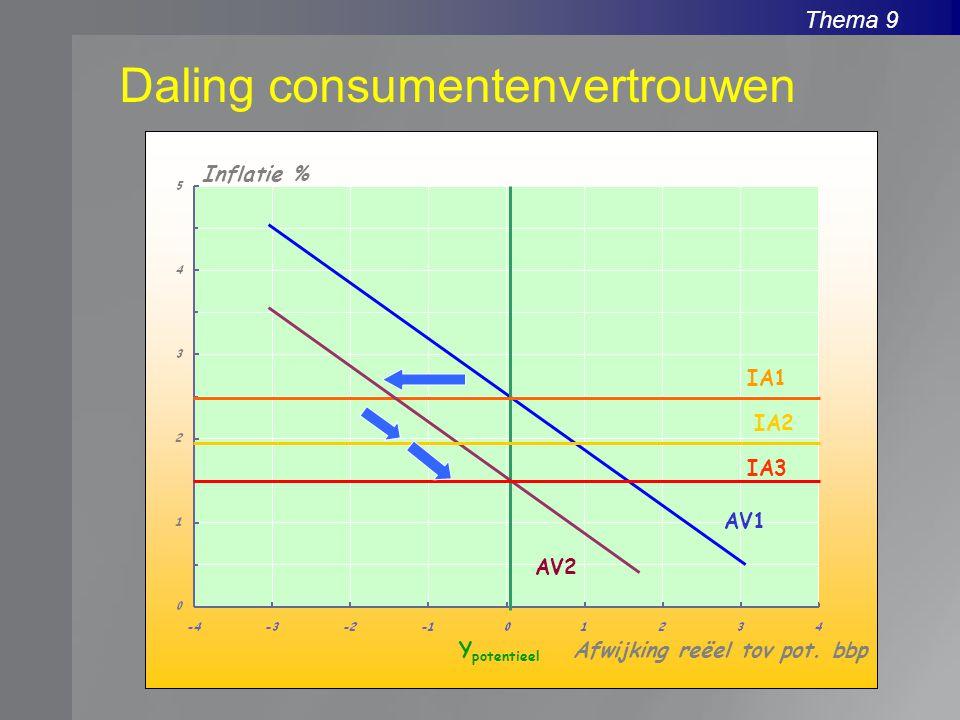 Daling consumentenvertrouwen