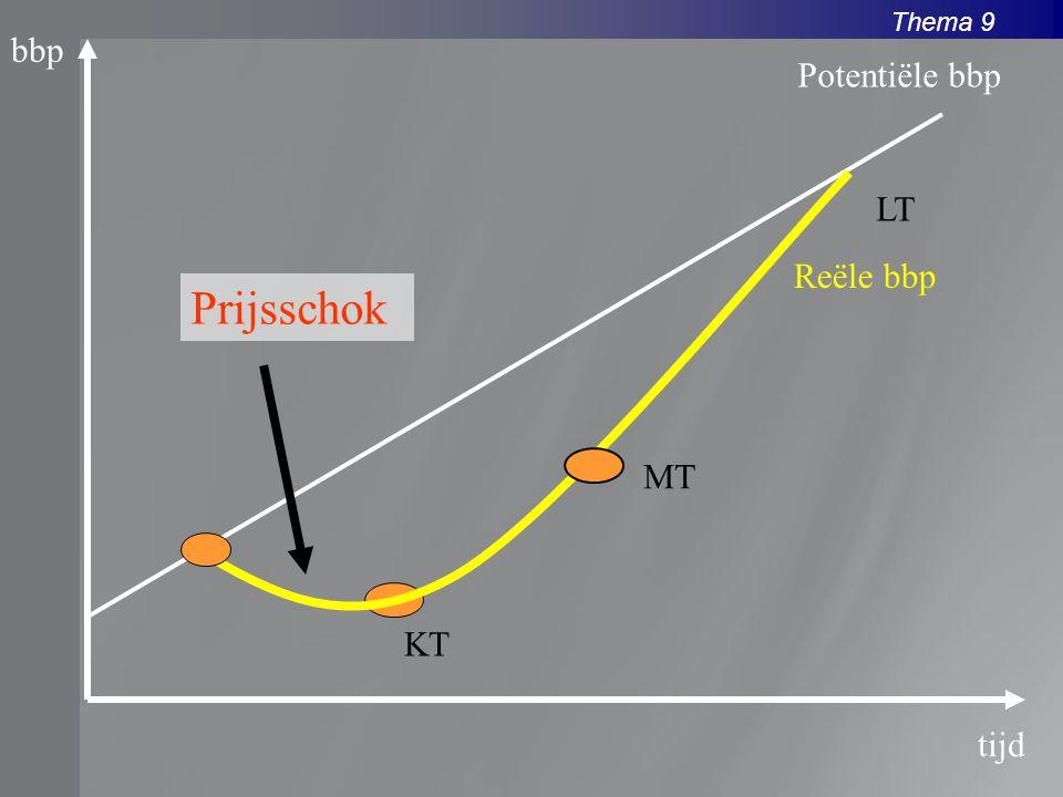 bbp Potentiële bbp LT Reële bbp Prijsschok MT KT tijd