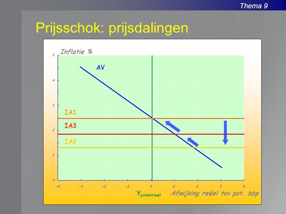 Prijsschok: prijsdalingen