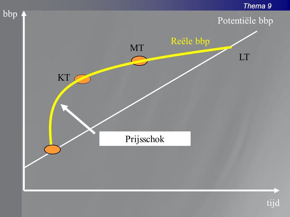 bbp Potentiële bbp Reële bbp MT LT KT Prijsschok tijd