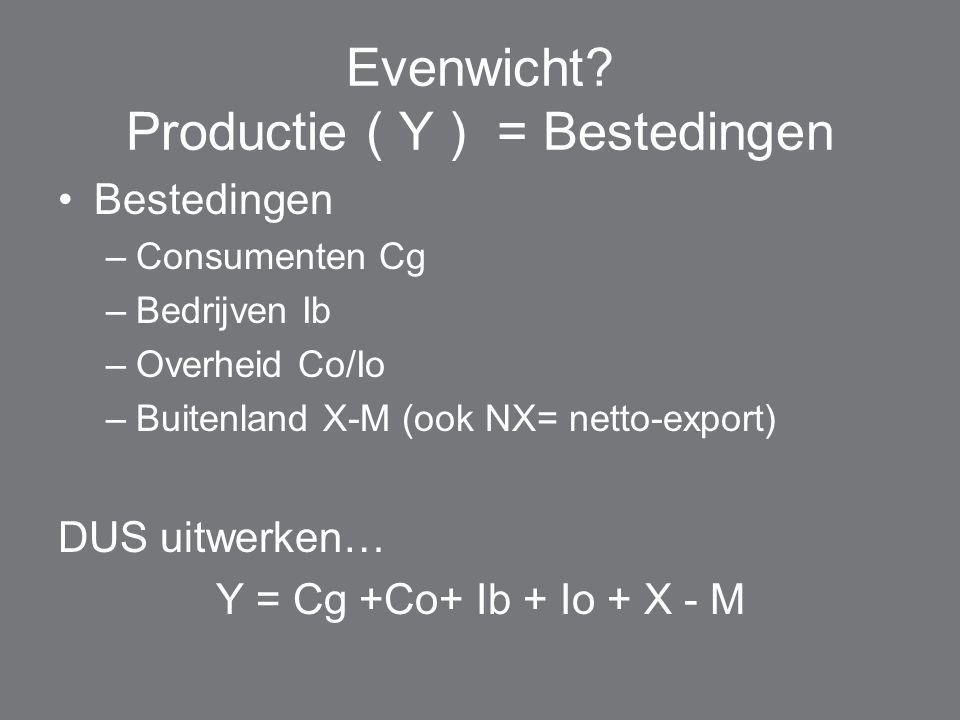 Evenwicht Productie ( Y ) = Bestedingen