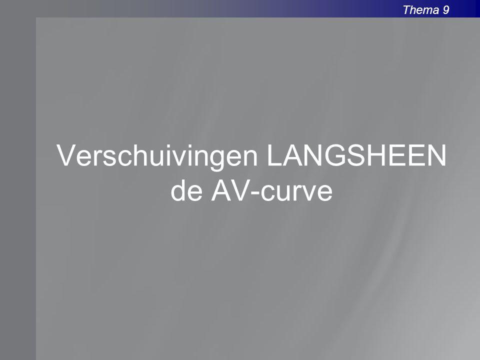 Verschuivingen LANGSHEEN de AV-curve