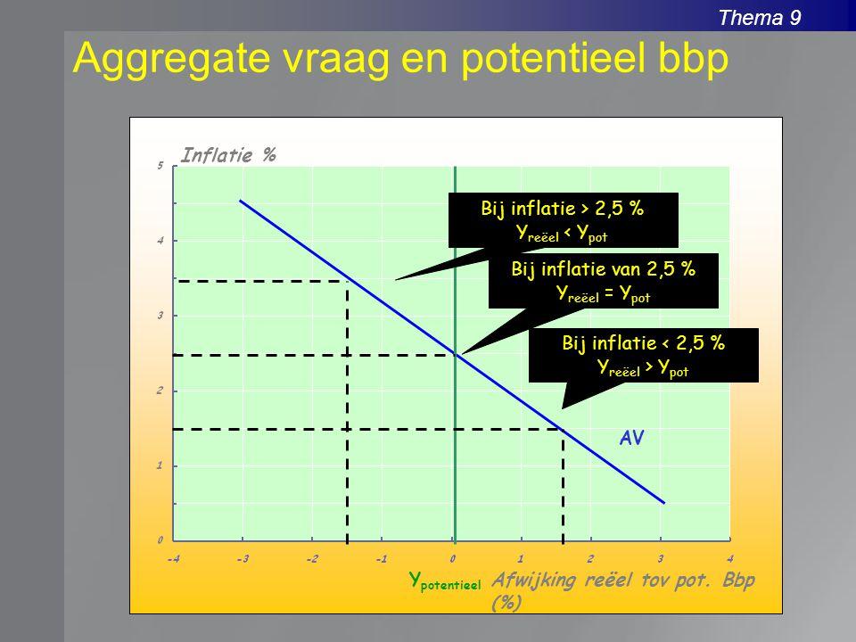 Aggregate vraag en potentieel bbp
