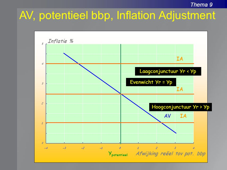AV, potentieel bbp, Inflation Adjustment