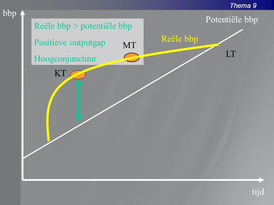 bbp Potentiële bbp. Reële bbp > potentiële bbp. Positieve outputgap. Hoogconjunctuur. Reële bbp.