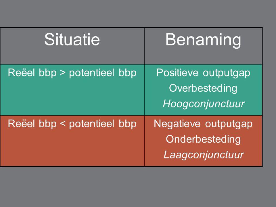 Situatie Benaming Reëel bbp > potentieel bbp Positieve outputgap