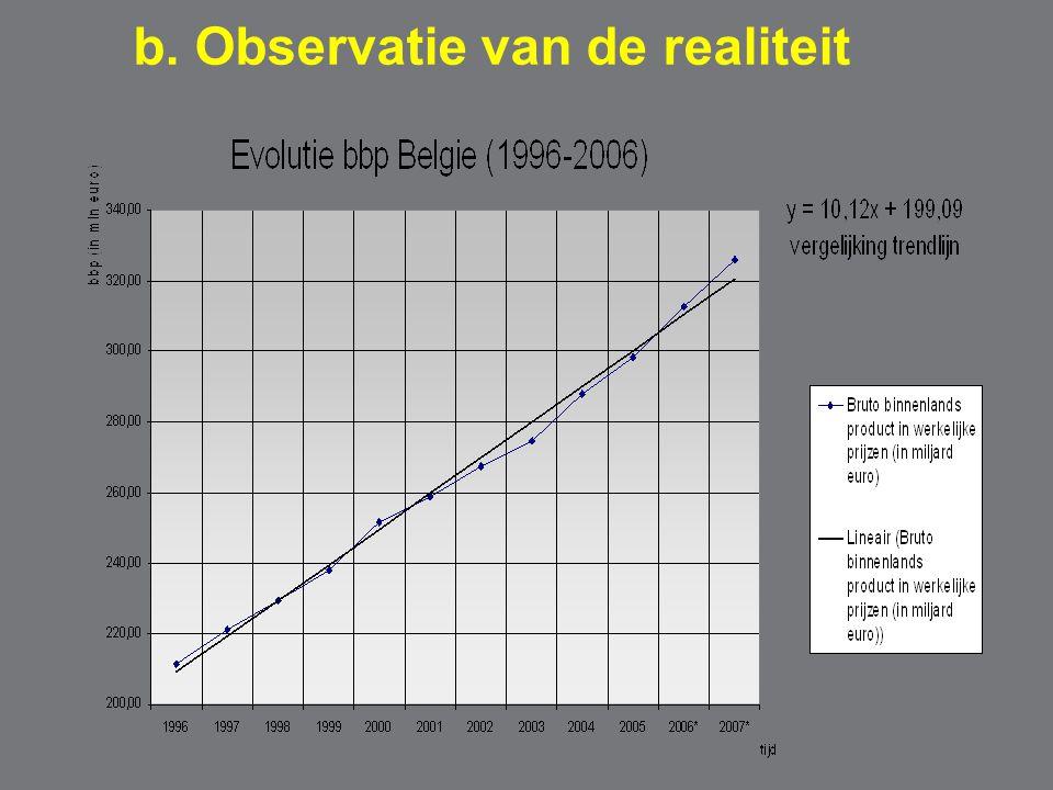 b. Observatie van de realiteit