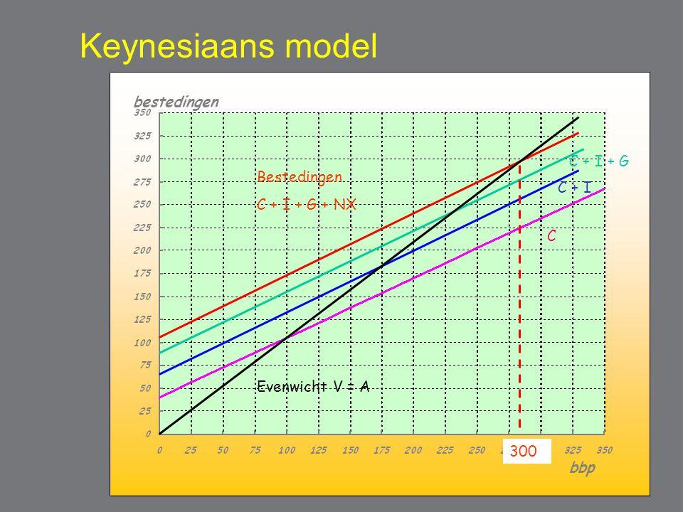 Keynesiaans model bestedingen C + I + G Bestedingen C + I + G + NX