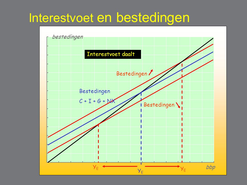 Interestvoet en bestedingen