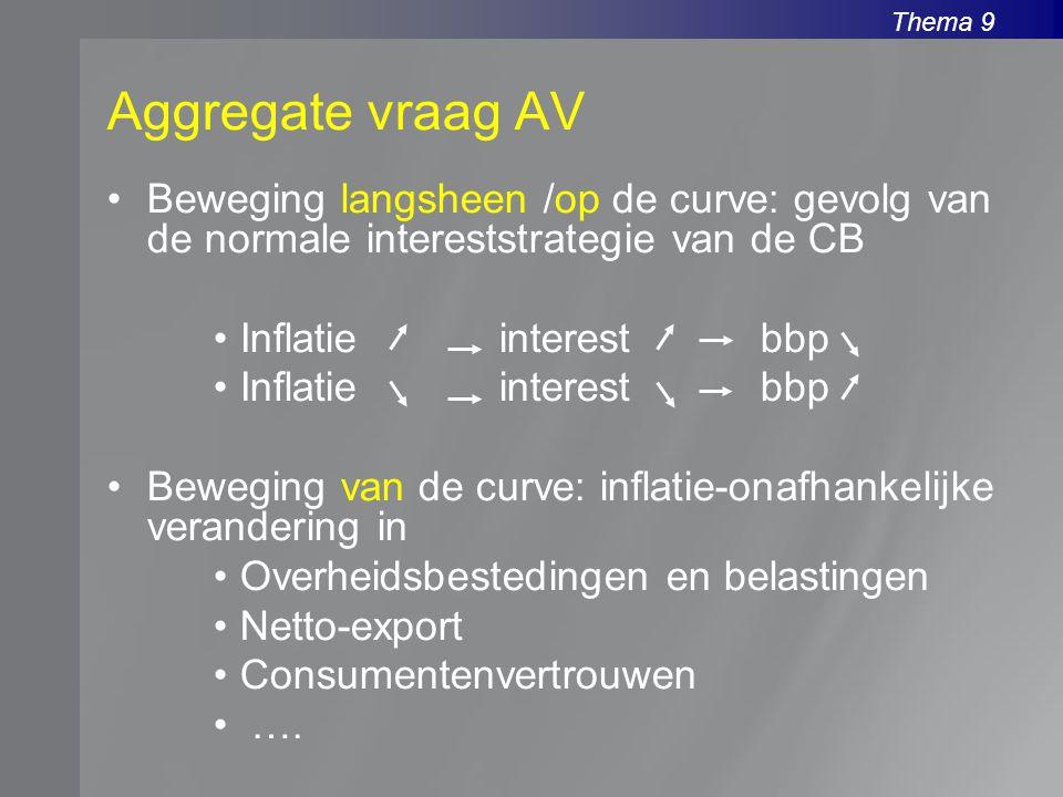 Aggregate vraag AV Beweging langsheen /op de curve: gevolg van de normale intereststrategie van de CB.