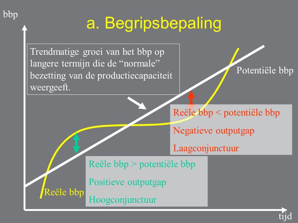 bbp a. Begripsbepaling. Trendmatige groei van het bbp op langere termijn die de normale bezetting van de productiecapaciteit weergeeft.