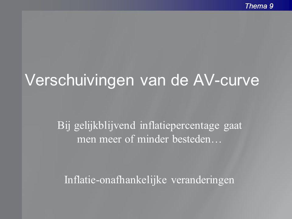 Verschuivingen van de AV-curve