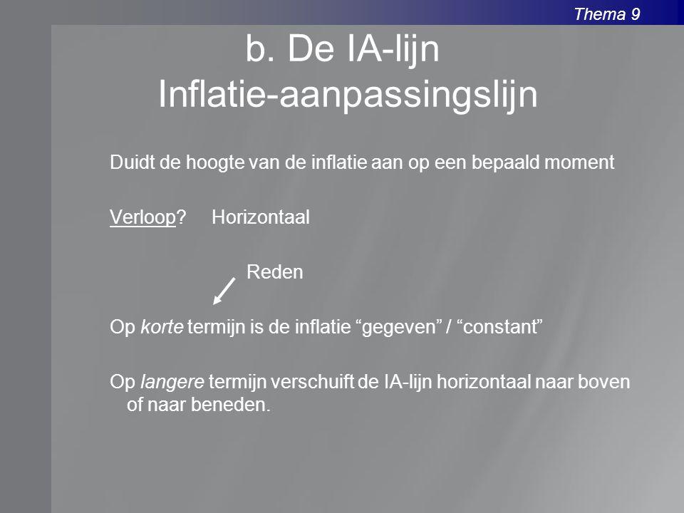 b. De IA-lijn Inflatie-aanpassingslijn