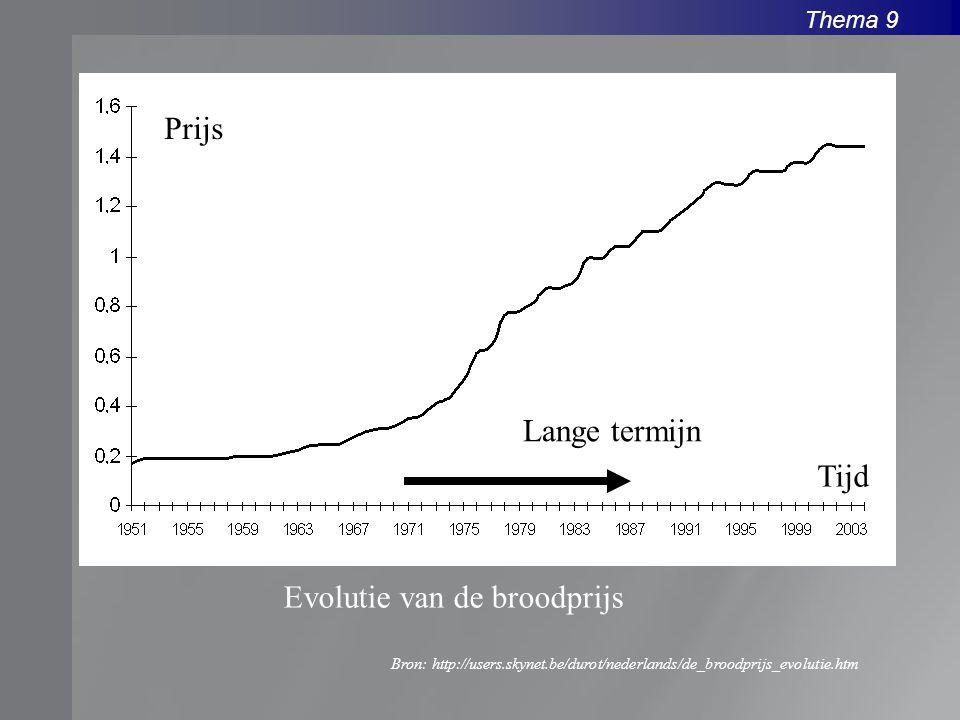 Evolutie van de broodprijs