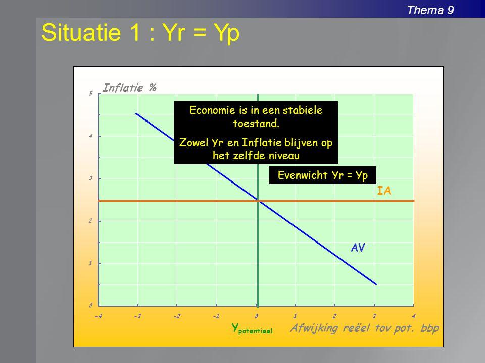 Situatie 1 : Yr = Yp Inflatie % Economie is in een stabiele toestand.