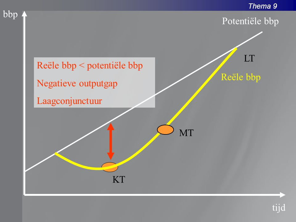 bbp Potentiële bbp. LT. Reële bbp < potentiële bbp. Negatieve outputgap. Laagconjunctuur. Reële bbp.