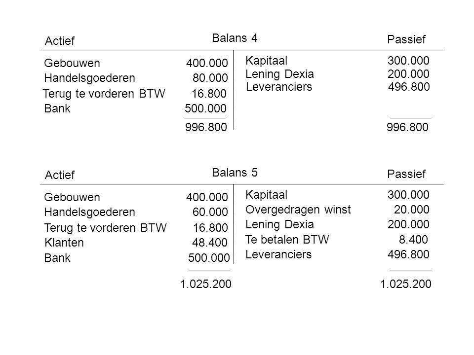 Actief Balans 4. Passief. Gebouwen 400.000. Kapitaal 300.000. Lening Dexia 200.000. Handelsgoederen 80.000.
