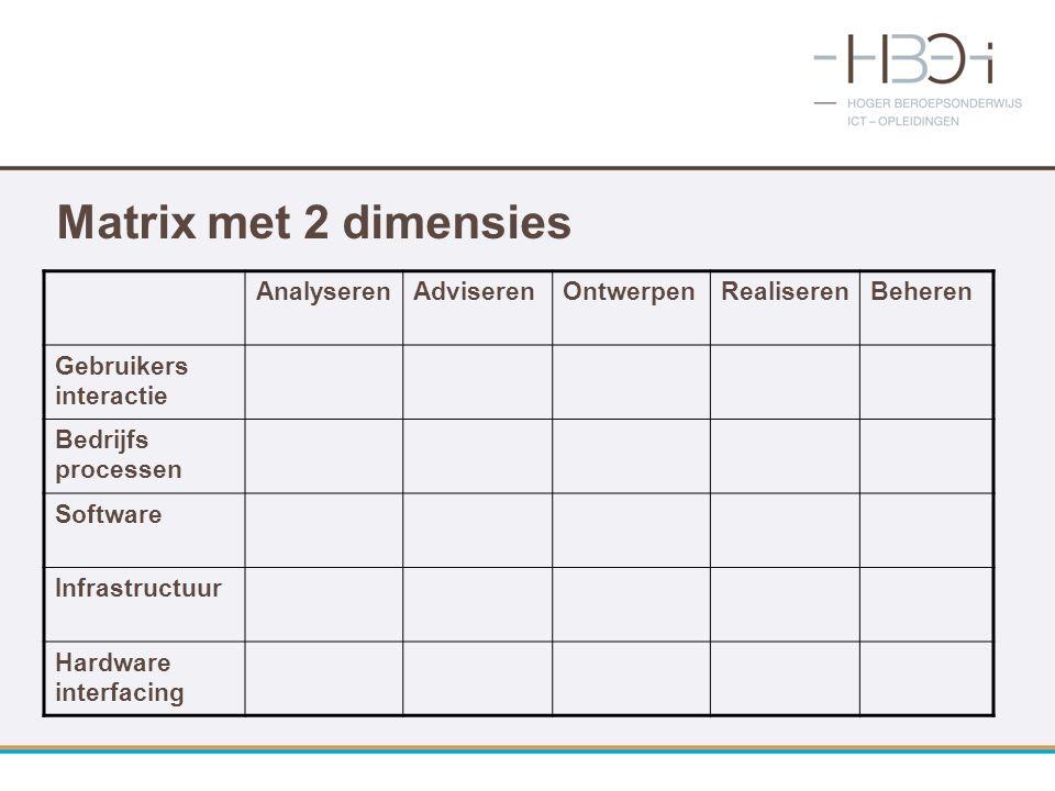 Matrix met 2 dimensies Analyseren Adviseren Ontwerpen Realiseren