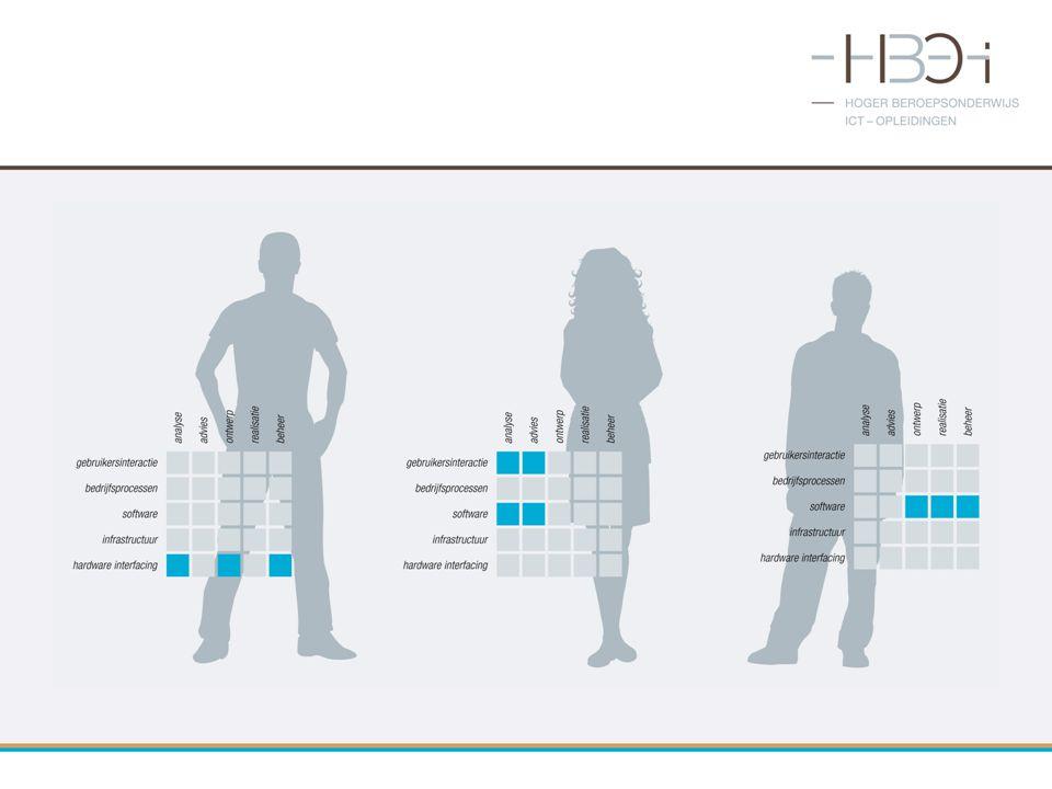 Voorbeelden matrix met niveau/aandachtsgebieden illustraties