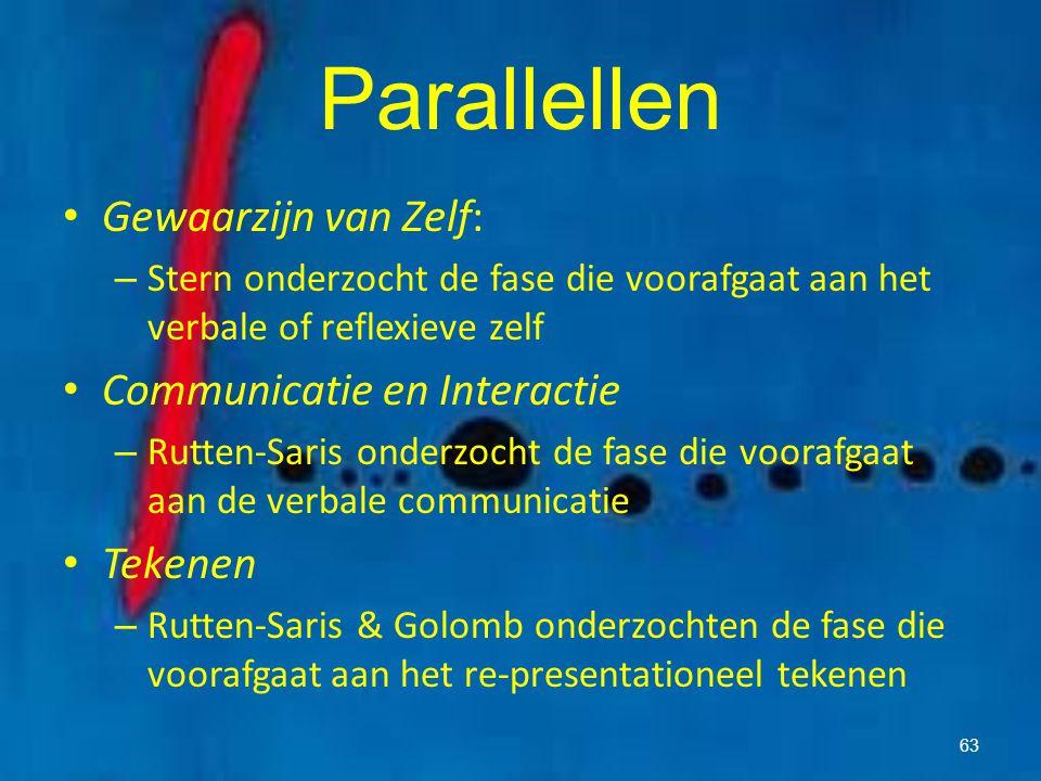 Parallellen Gewaarzijn van Zelf: Communicatie en Interactie Tekenen