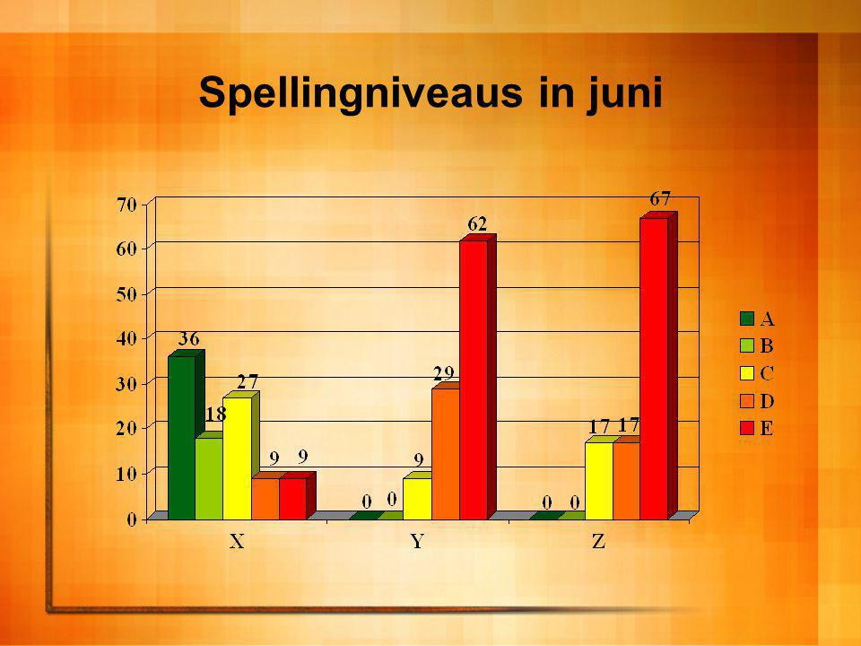 Spellingniveaus in juni