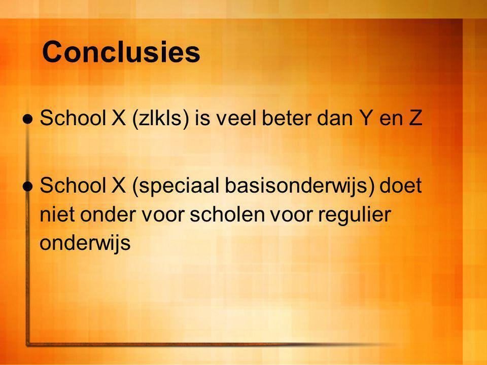 Conclusies School X (zlkls) is veel beter dan Y en Z