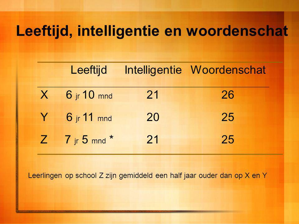 Leeftijd, intelligentie en woordenschat