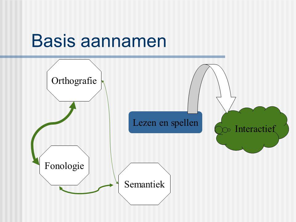 Basis aannamen Orthografie Lezen en spellen Interactief Fonologie