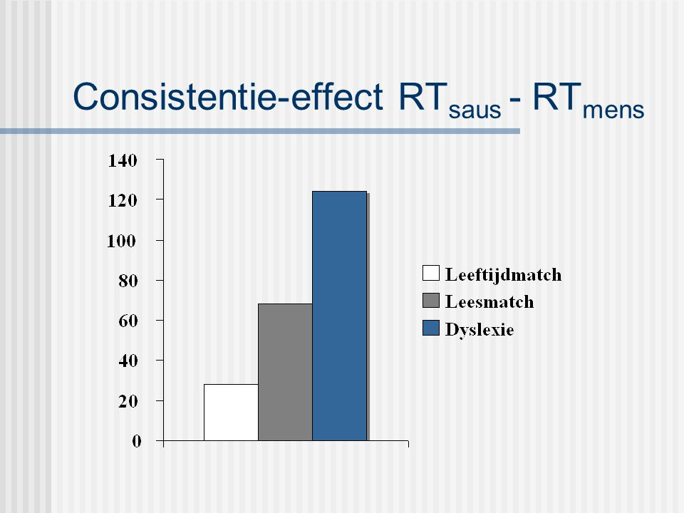 Consistentie-effect RTsaus - RTmens