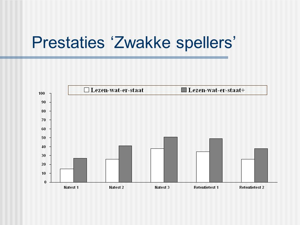 Prestaties 'Zwakke spellers'