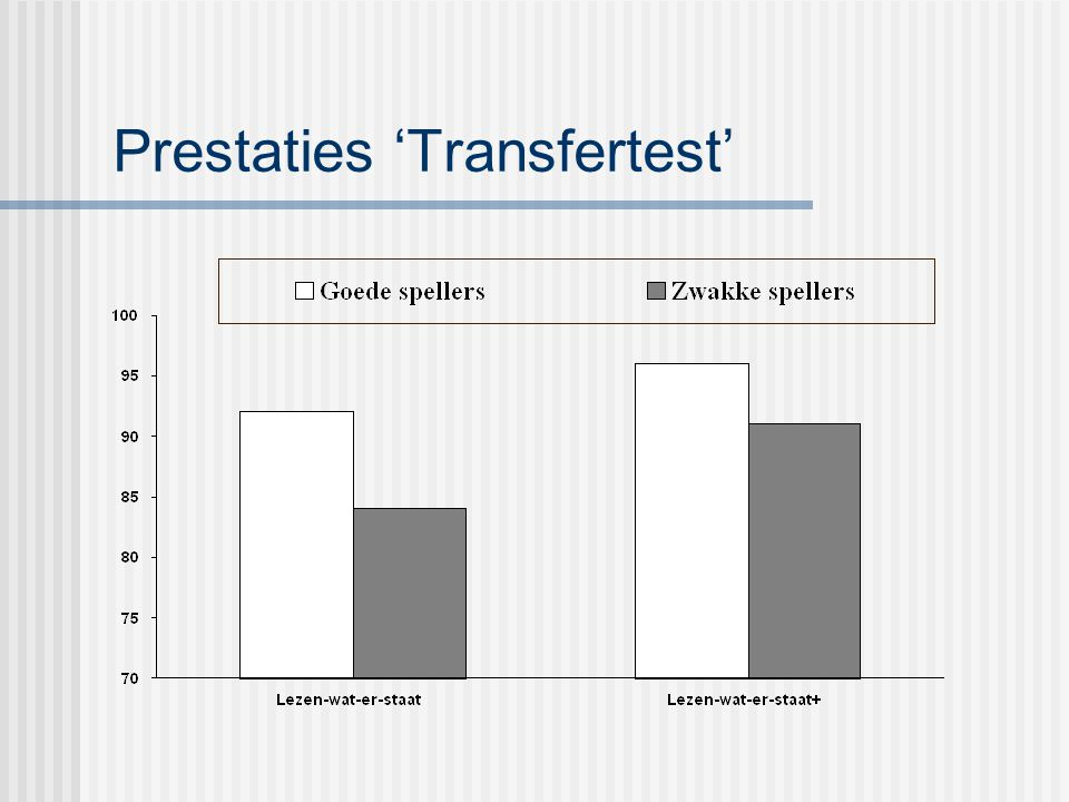 Prestaties 'Transfertest'