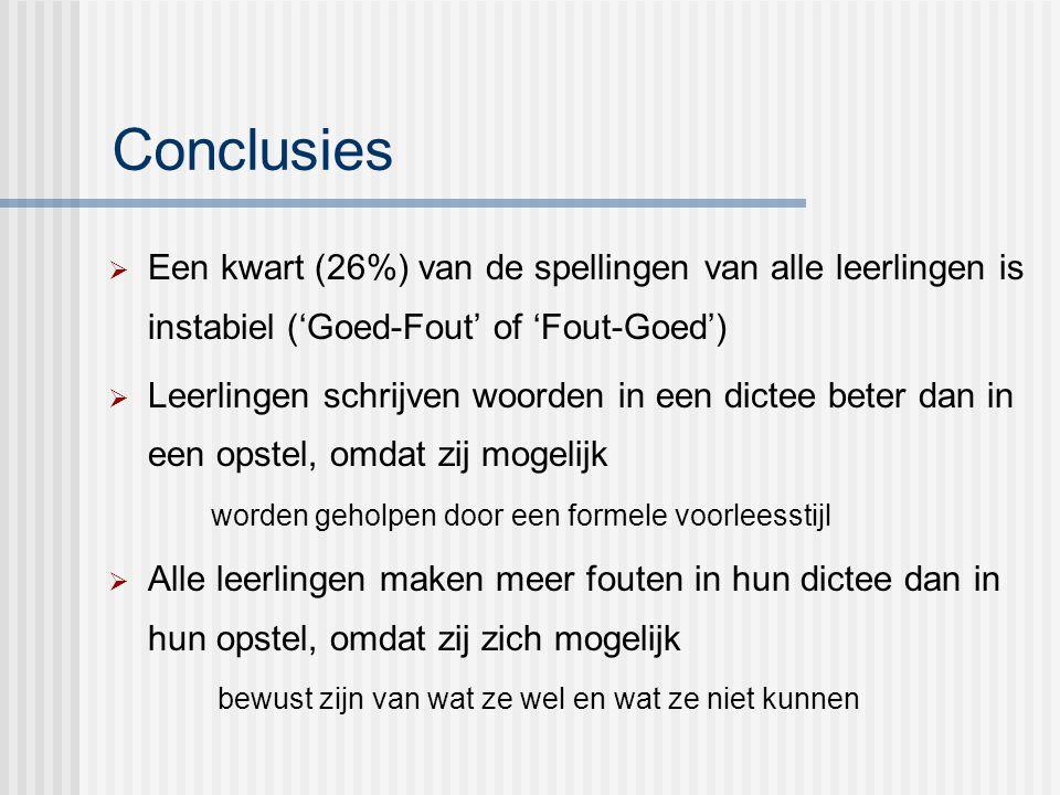 Conclusies Een kwart (26%) van de spellingen van alle leerlingen is instabiel ('Goed-Fout' of 'Fout-Goed')
