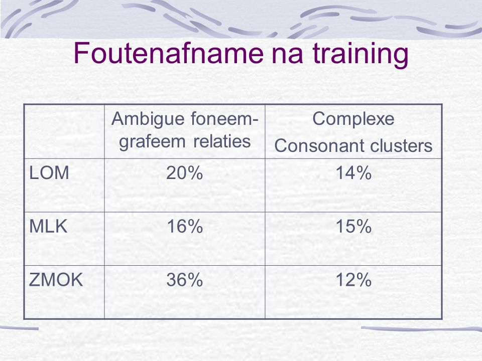 Foutenafname na training