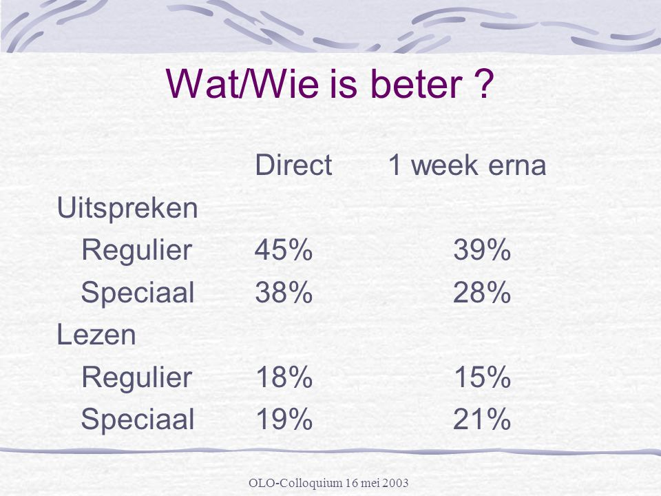 Wat/Wie is beter Direct 1 week erna Uitspreken Regulier 45% 39%