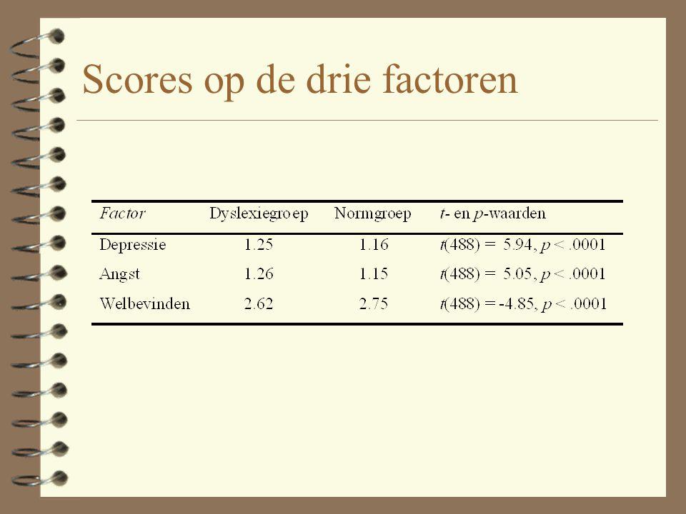 Scores op de drie factoren
