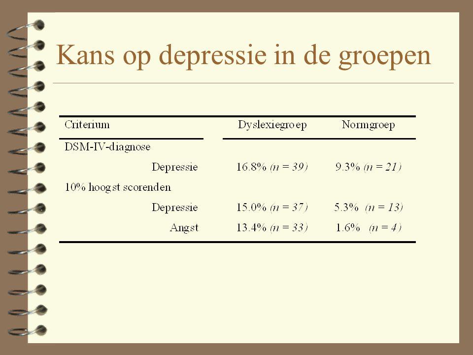 Kans op depressie in de groepen