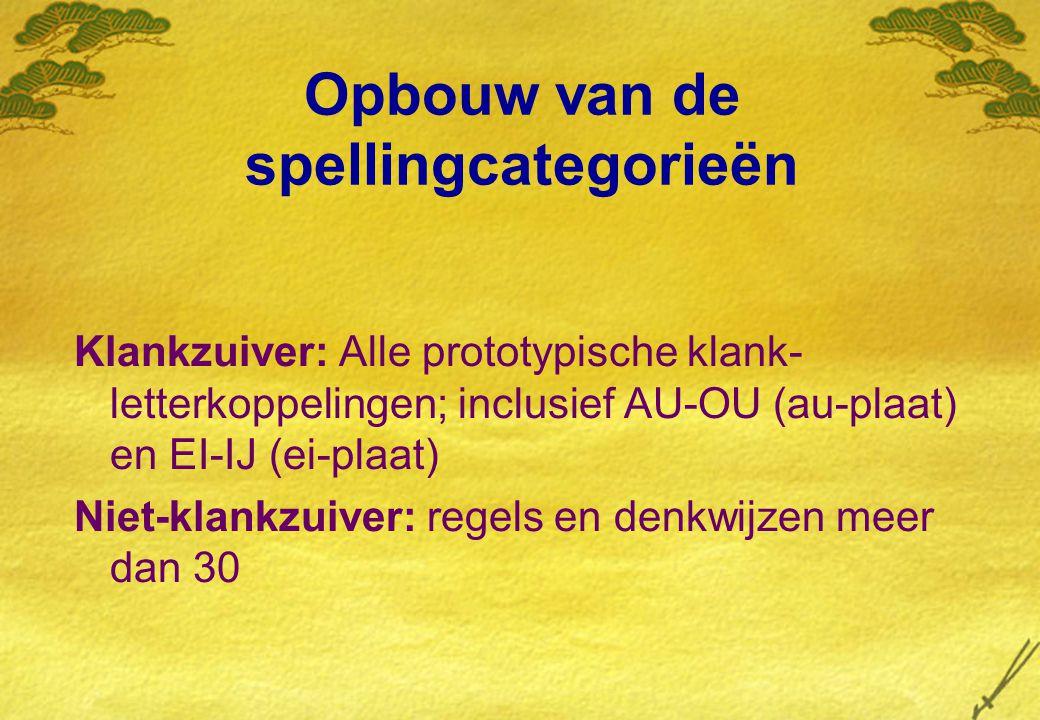 Opbouw van de spellingcategorieën